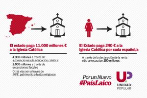 PorUnNuevoPais-Laicismo-Datos