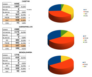 Resultados barrios rurales