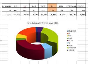 autonomicas 2015 Casetas 3