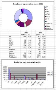 autonomicas 2015 Garrapinillos bueno