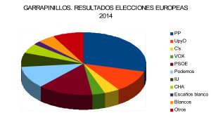 elecciones 2014 graficos 2
