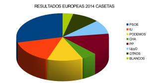 elecciones 2014 graficos CASETAS 2
