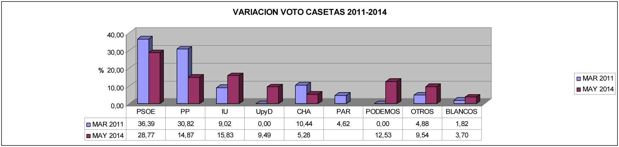 elecciones 2014 graficos CASETAS