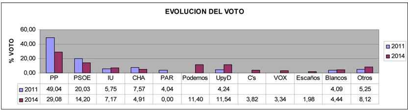 elecciones 2014 graficos