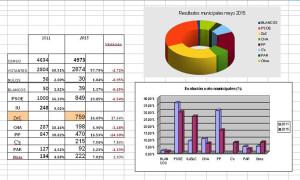 municipales 2015 Casetas 2