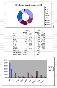municipales 2015 Garrapinillos 2